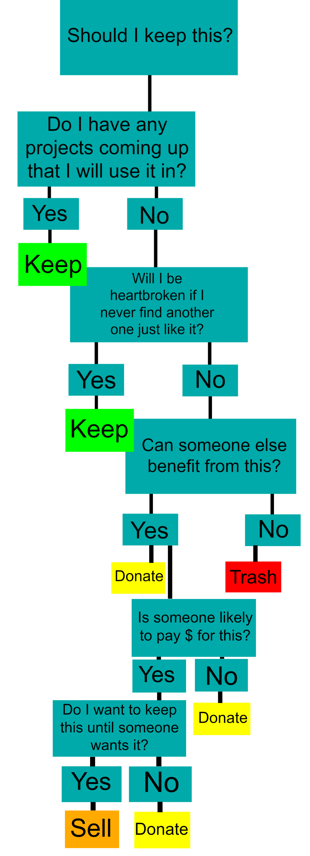purging flow chart 5